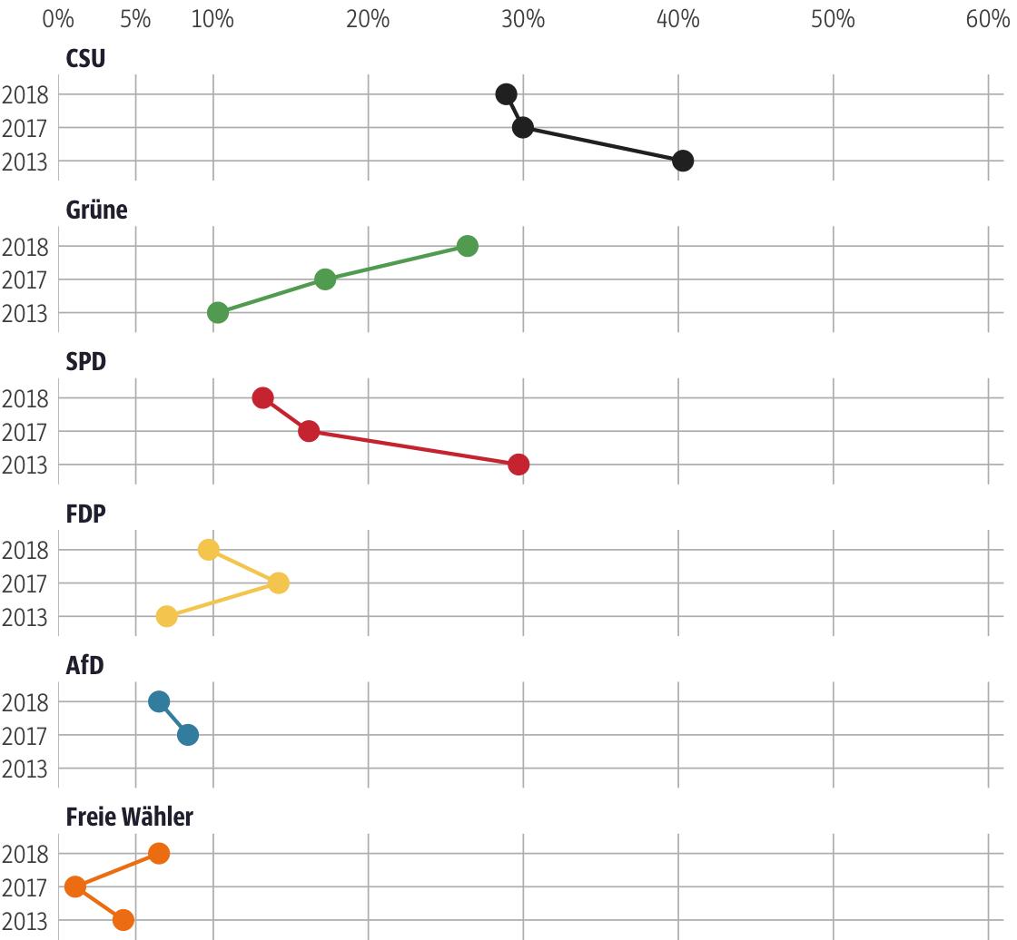 Vergleich der Ergebnisse mit früheren Wahlen für den Stimmkreis München-Bogenhausen