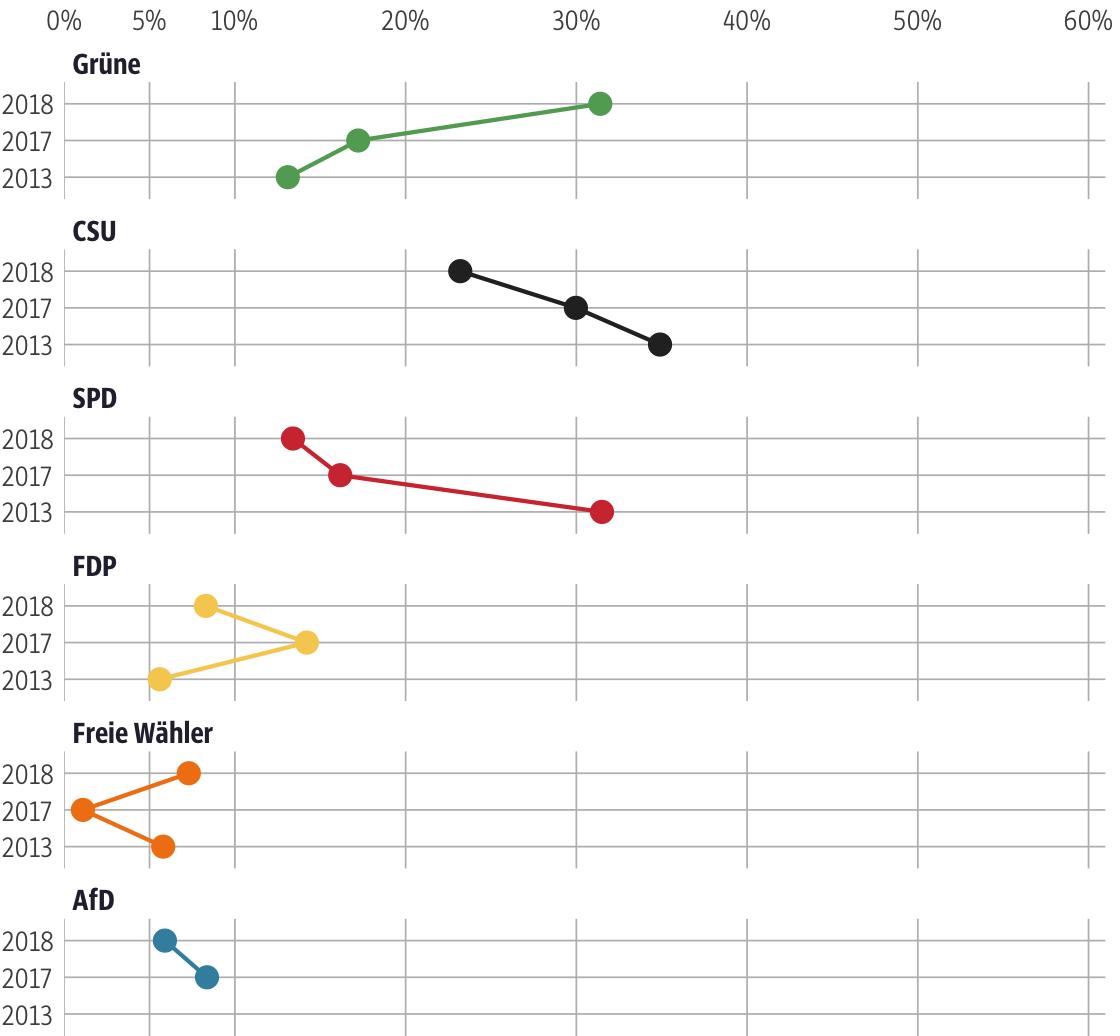 Vergleich der Ergebnisse mit früheren Wahlen für den Stimmkreis München-Giesing
