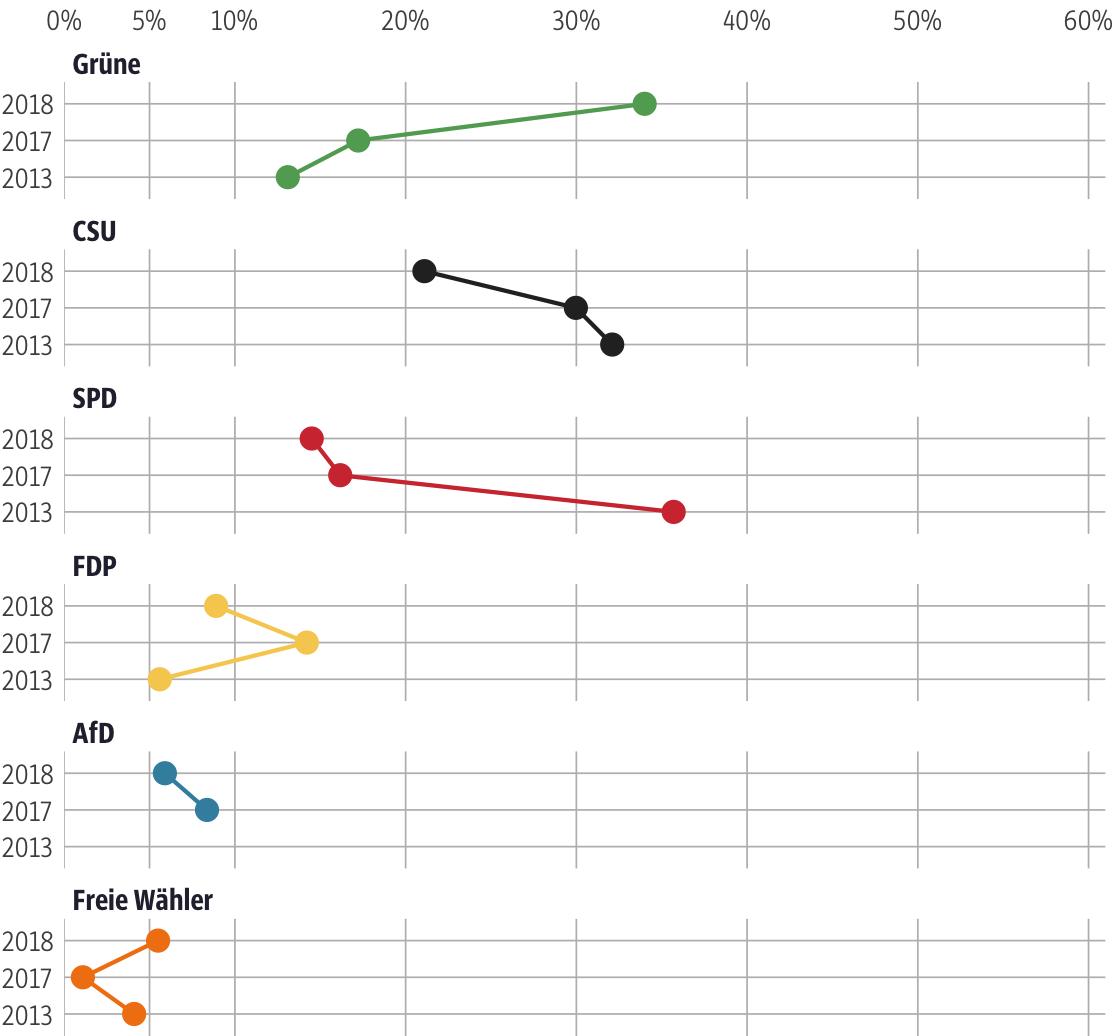 Vergleich der Ergebnisse mit früheren Wahlen für den Stimmkreis München-Milbertshofen
