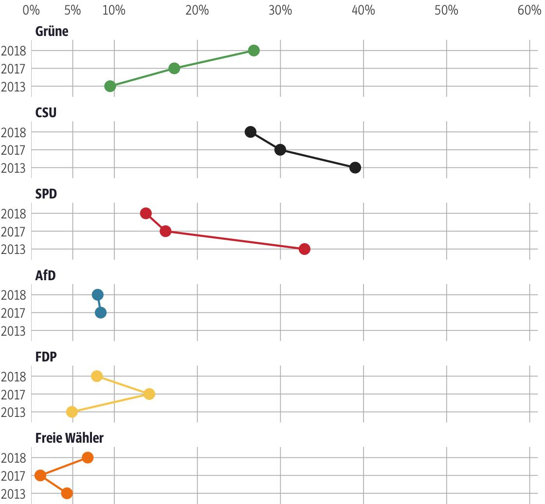 Vergleich der Ergebnisse mit früheren Wahlen für den Stimmkreis München-Moosach