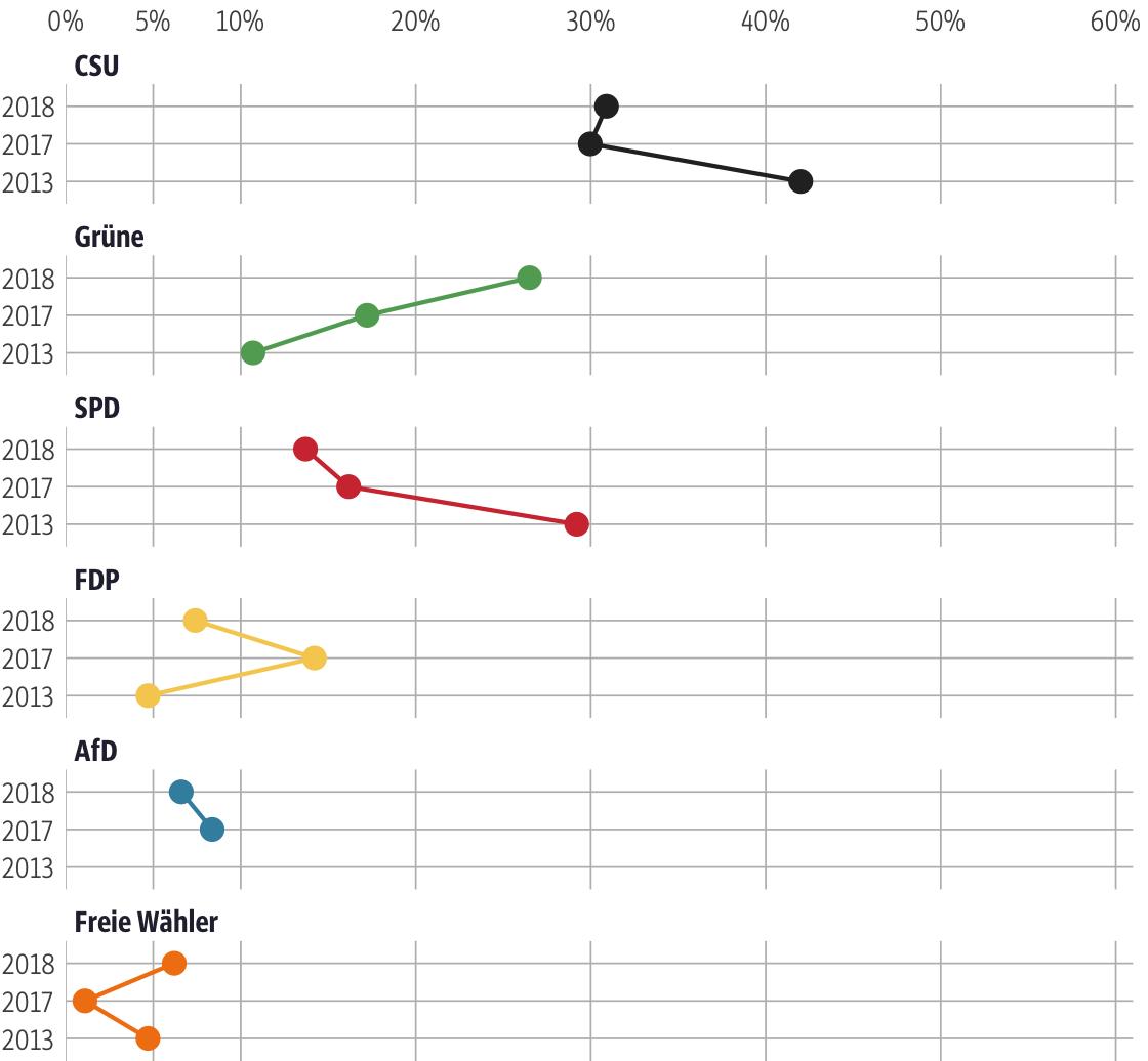 Vergleich der Ergebnisse mit früheren Wahlen für den Stimmkreis München-Pasing