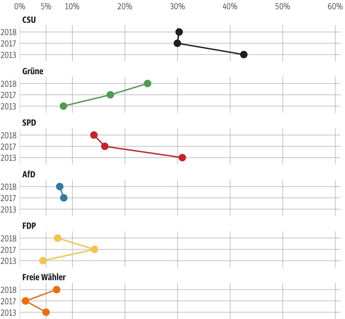 Vergleich der Ergebnisse mit früheren Wahlen für den Stimmkreis München-Ramersdorf