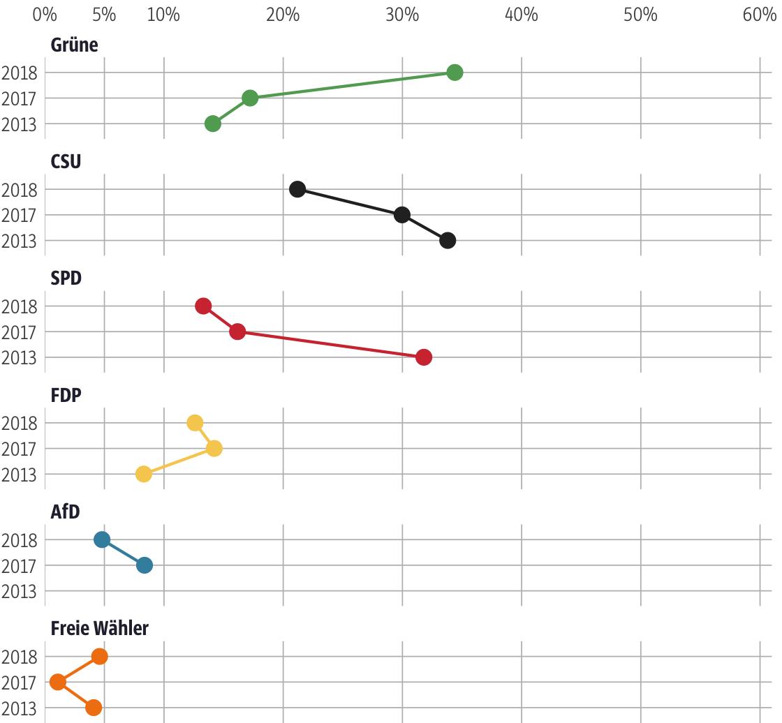Vergleich der Ergebnisse mit früheren Wahlen für den Stimmkreis München-Schwabing