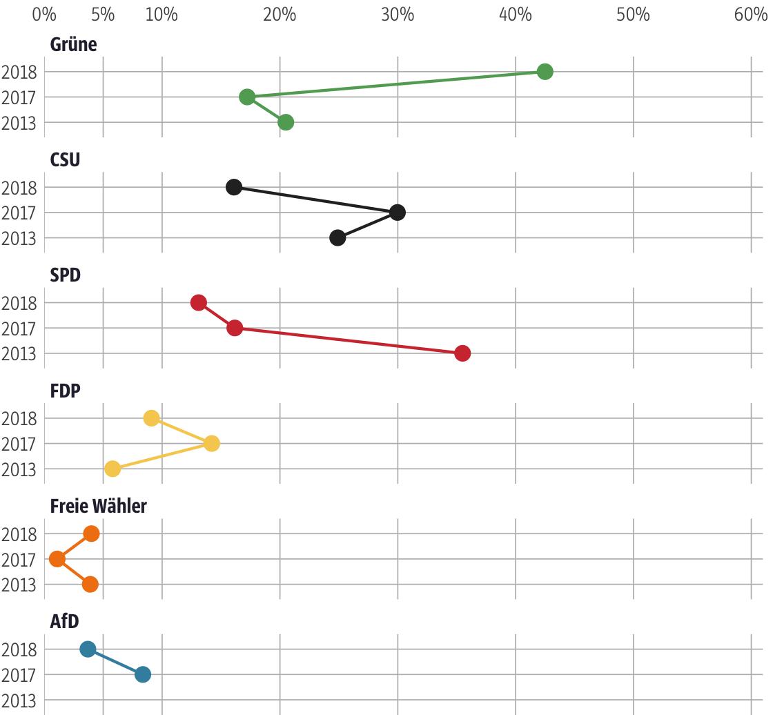 Vergleich der Ergebnisse mit früheren Wahlen für den Stimmkreis München-Mitte
