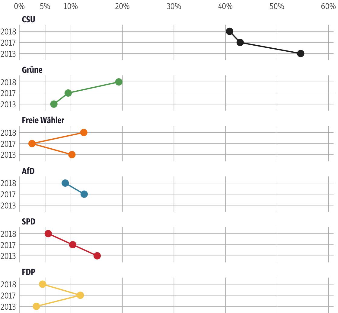 Vergleich der Ergebnisse mit früheren Wahlen für den Stimmkreis Bad Tölz-Wolfratshausen, Garmisch-Partenkirchen