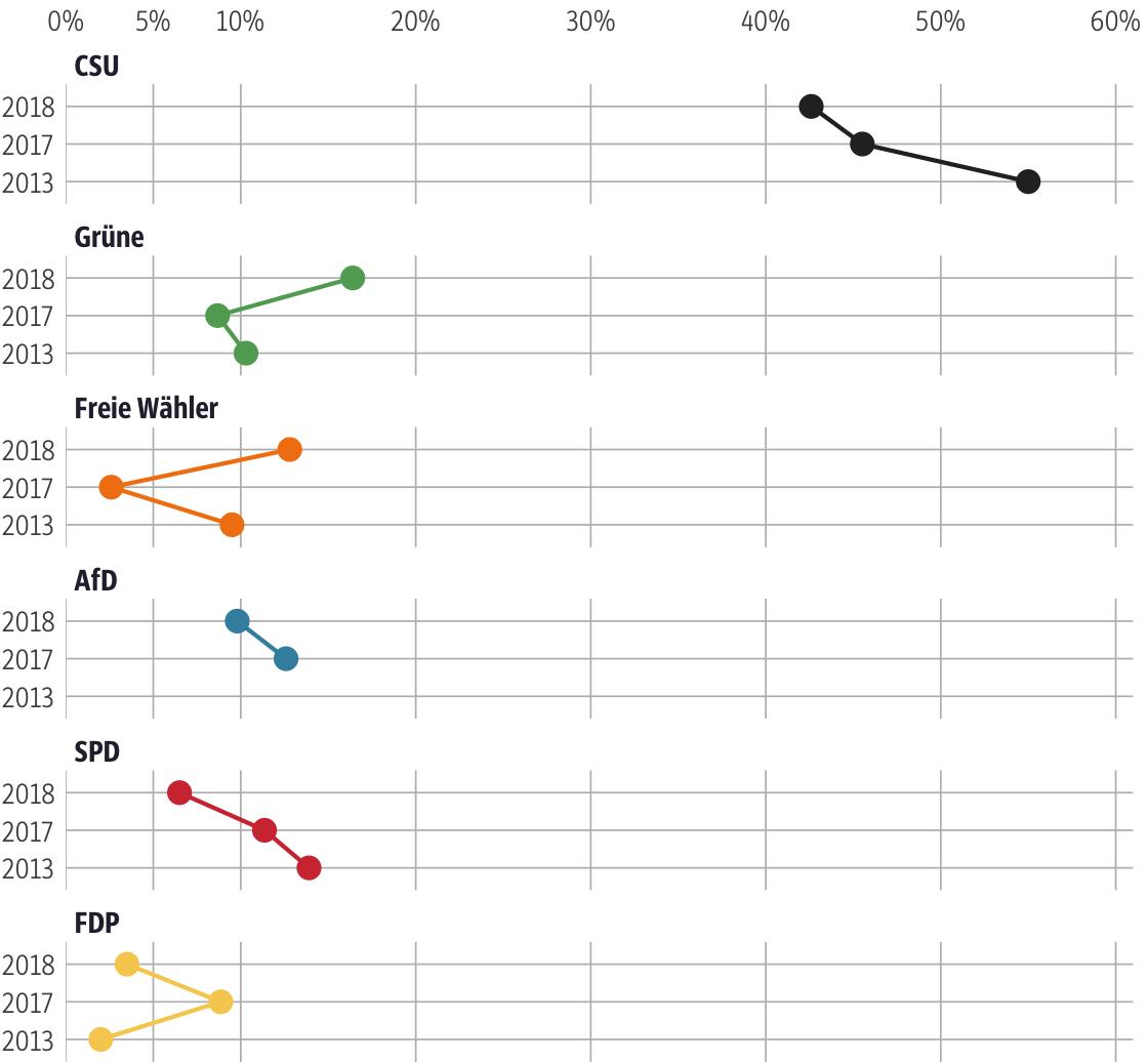 Vergleich der Ergebnisse mit früheren Wahlen für den Stimmkreis Berchtesgadener Land