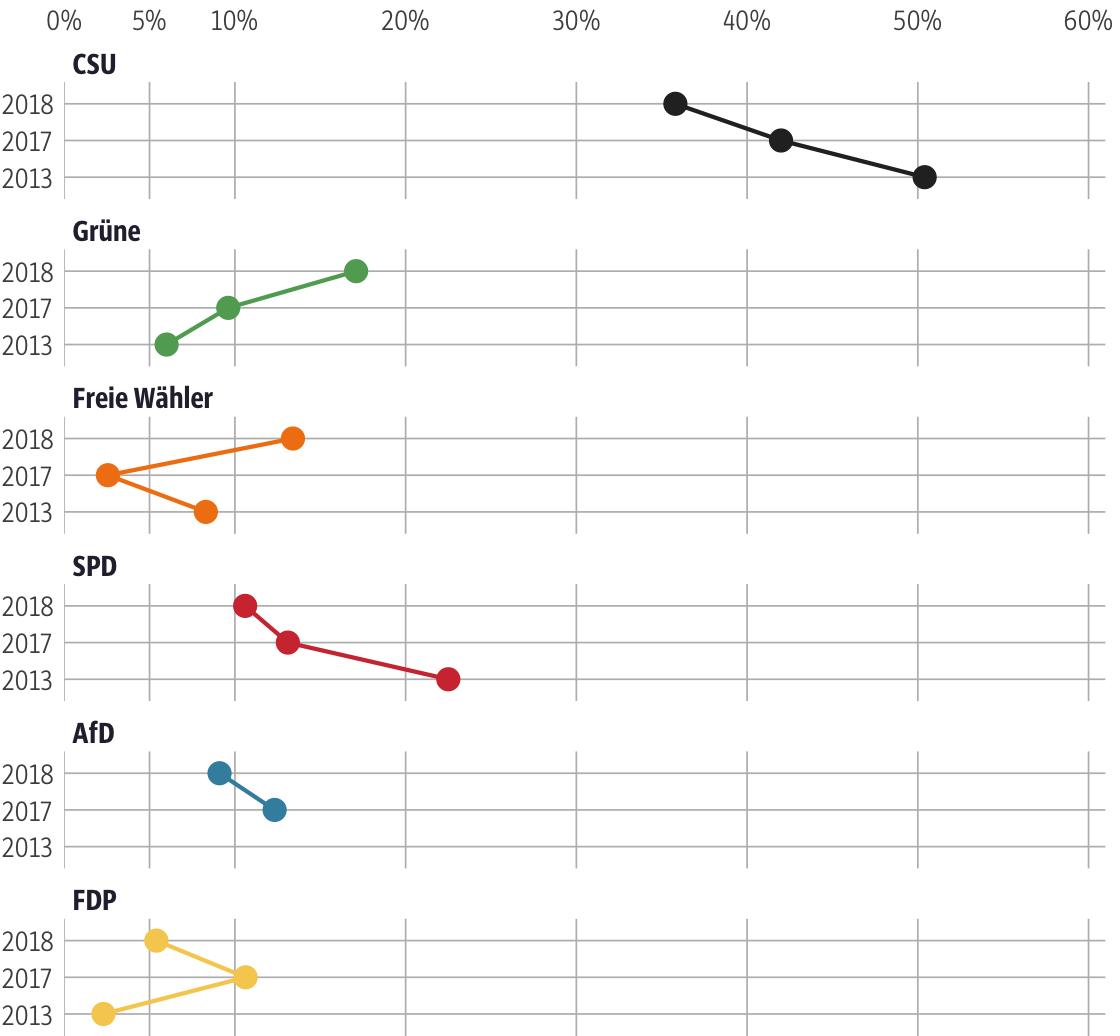 Vergleich der Ergebnisse mit früheren Wahlen für den Stimmkreis Dachau