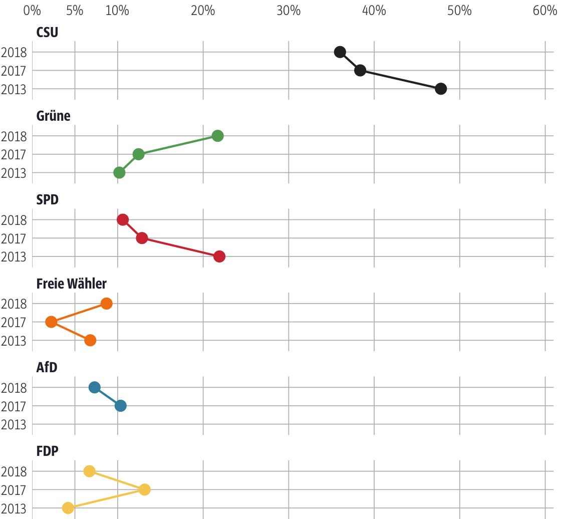 Vergleich der Ergebnisse mit früheren Wahlen für den Stimmkreis Ebersberg