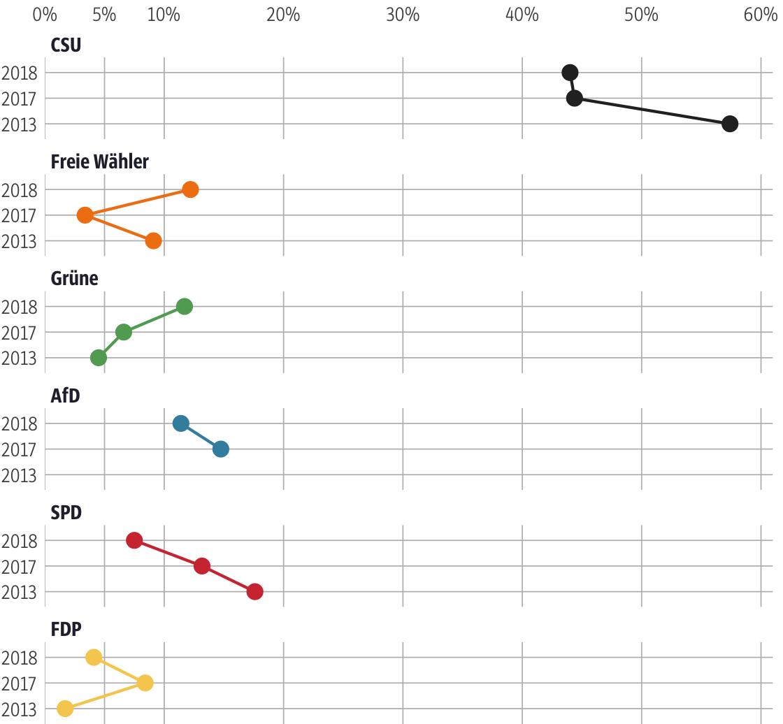 Vergleich der Ergebnisse mit früheren Wahlen für den Stimmkreis Eichstätt