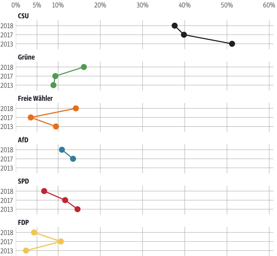 Vergleich der Ergebnisse mit früheren Wahlen für den Stimmkreis Erding