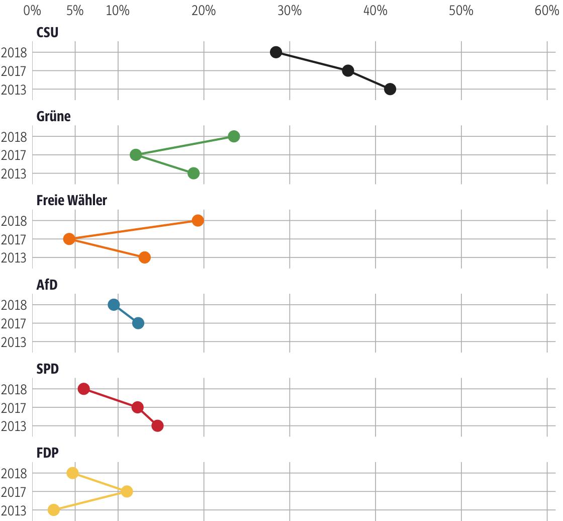 Vergleich der Ergebnisse mit früheren Wahlen für den Stimmkreis Freising
