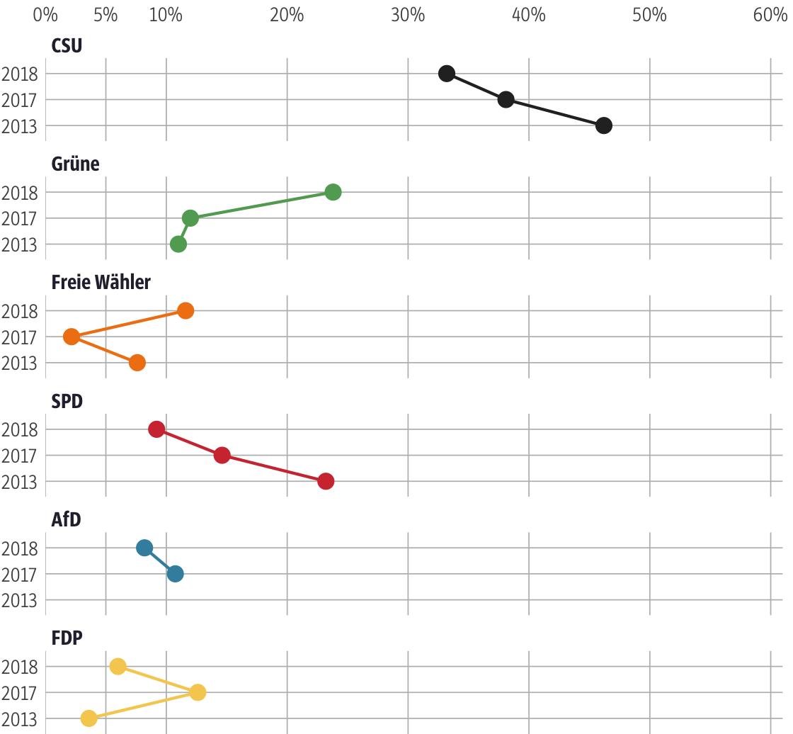 Vergleich der Ergebnisse mit früheren Wahlen für den Stimmkreis Fürstenfeldbruck-Ost