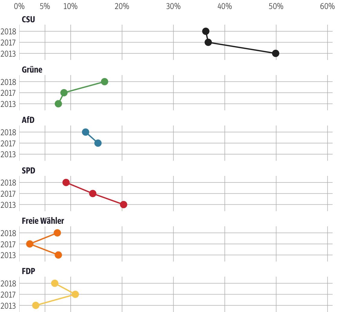 Vergleich der Ergebnisse mit früheren Wahlen für den Stimmkreis Ingolstadt