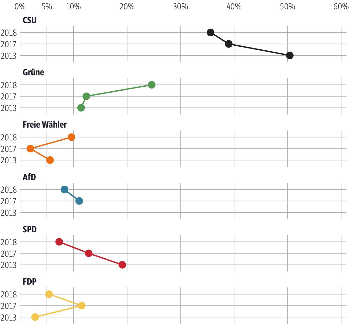 Vergleich der Ergebnisse mit früheren Wahlen für den Stimmkreis Landsberg am Lech, Fürstenfeldbruck-West