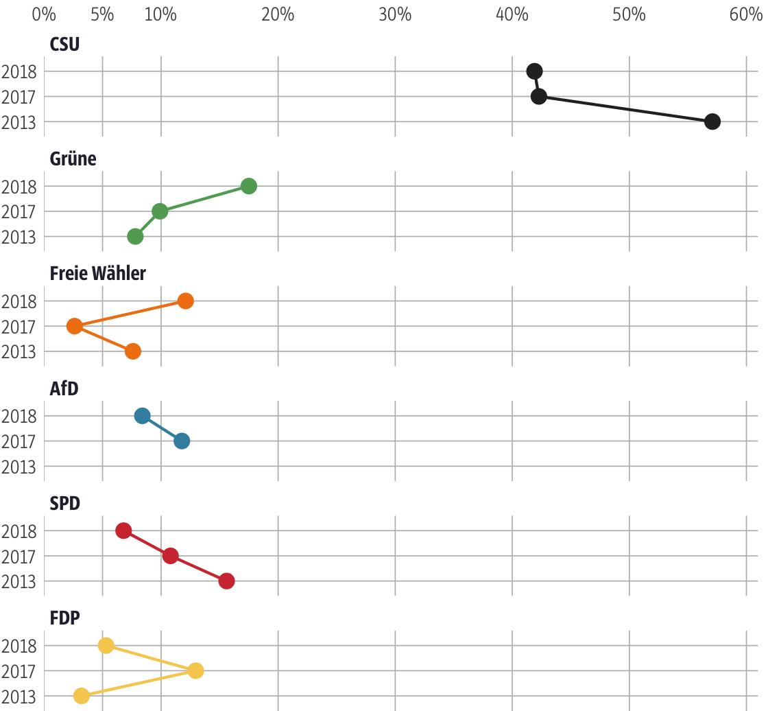 Vergleich der Ergebnisse mit früheren Wahlen für den Stimmkreis Miesbach