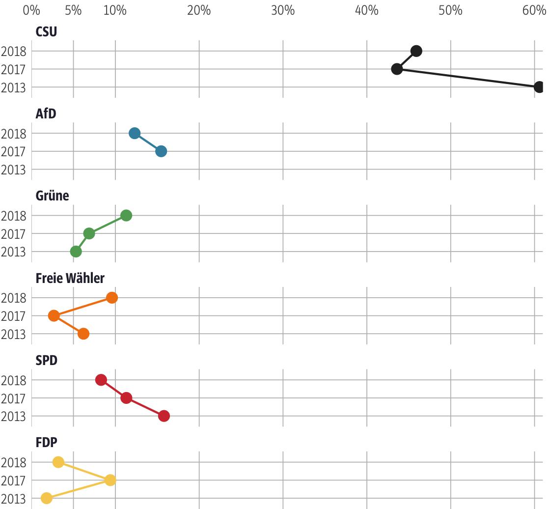 Vergleich der Ergebnisse mit früheren Wahlen für den Stimmkreis Mühldorf a.Inn