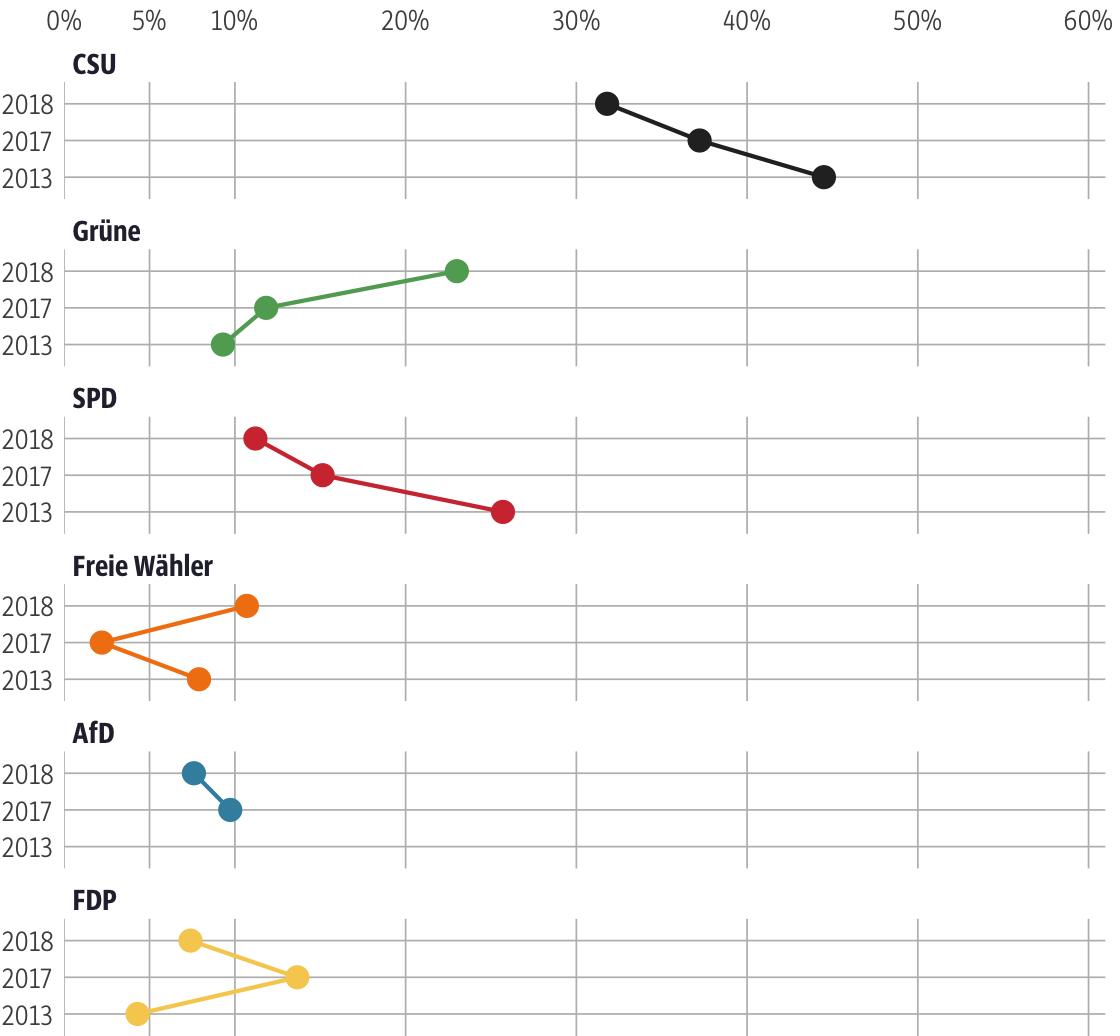 Vergleich der Ergebnisse mit früheren Wahlen für den Stimmkreis München-Land-Nord