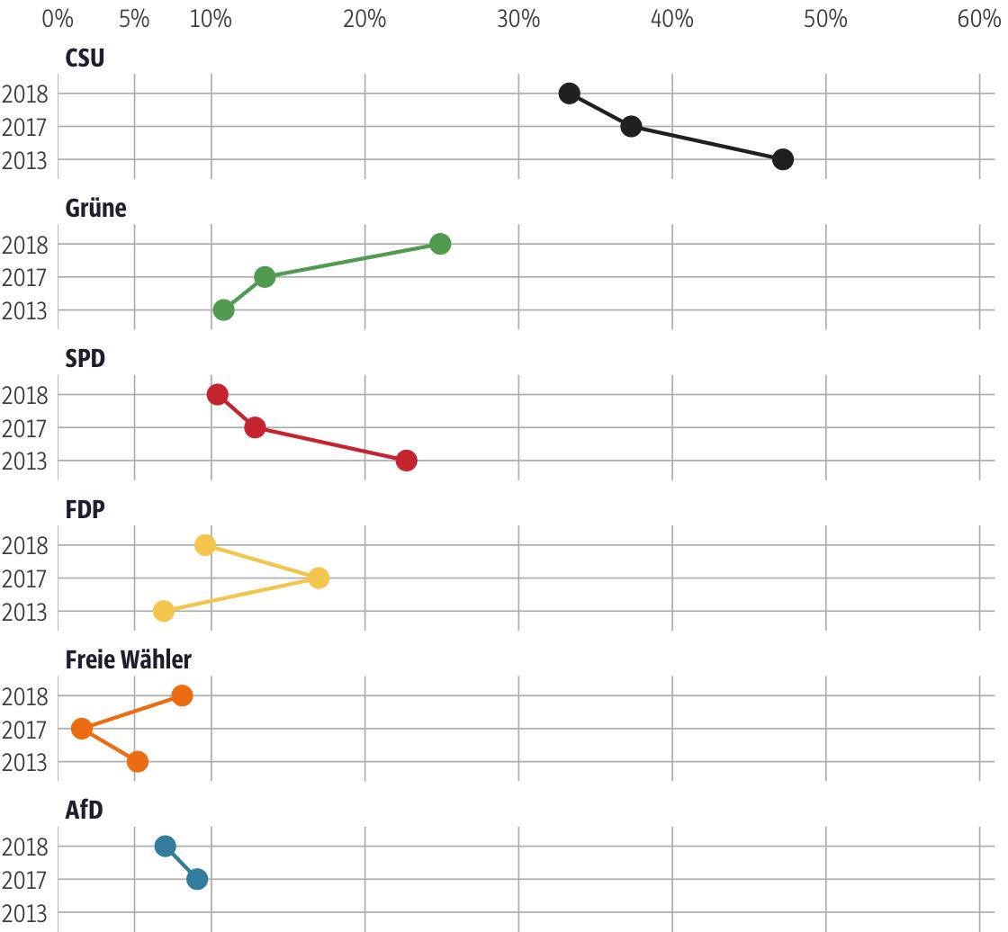 Vergleich der Ergebnisse mit früheren Wahlen für den Stimmkreis München-Land-Süd