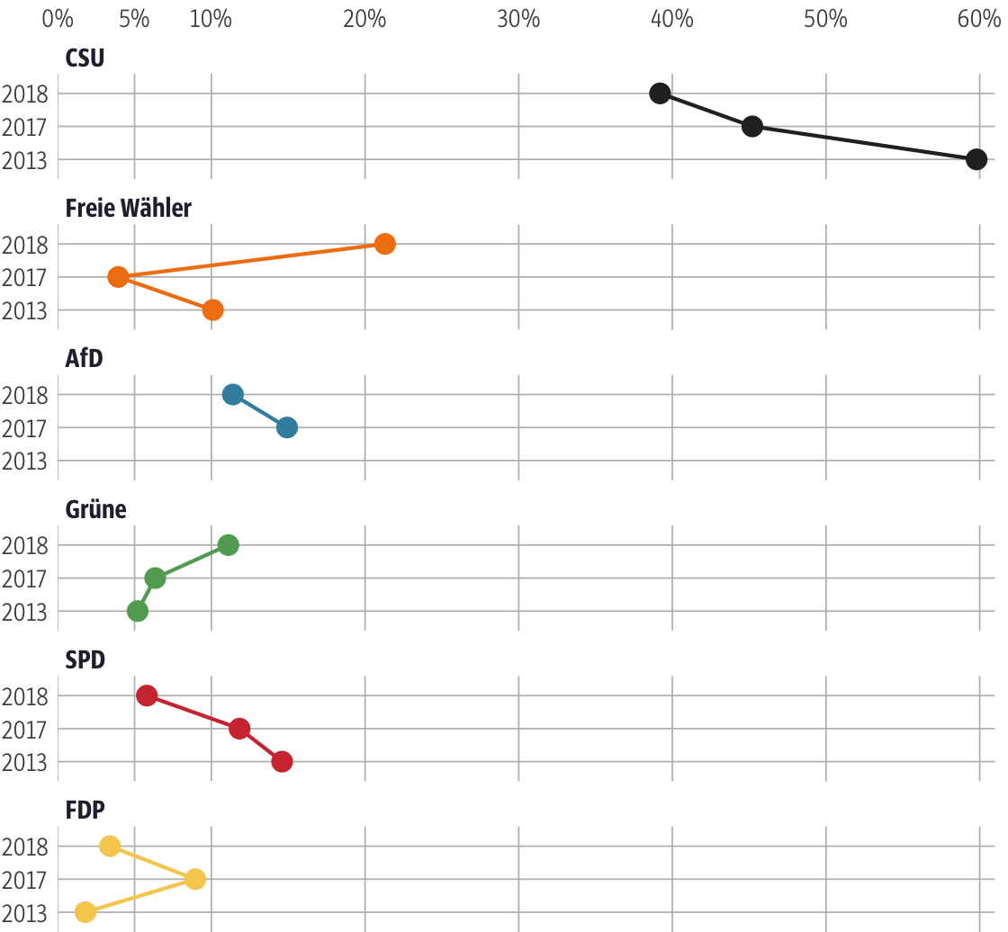 Vergleich der Ergebnisse mit früheren Wahlen für den Stimmkreis Neuburg-Schrobenhausen