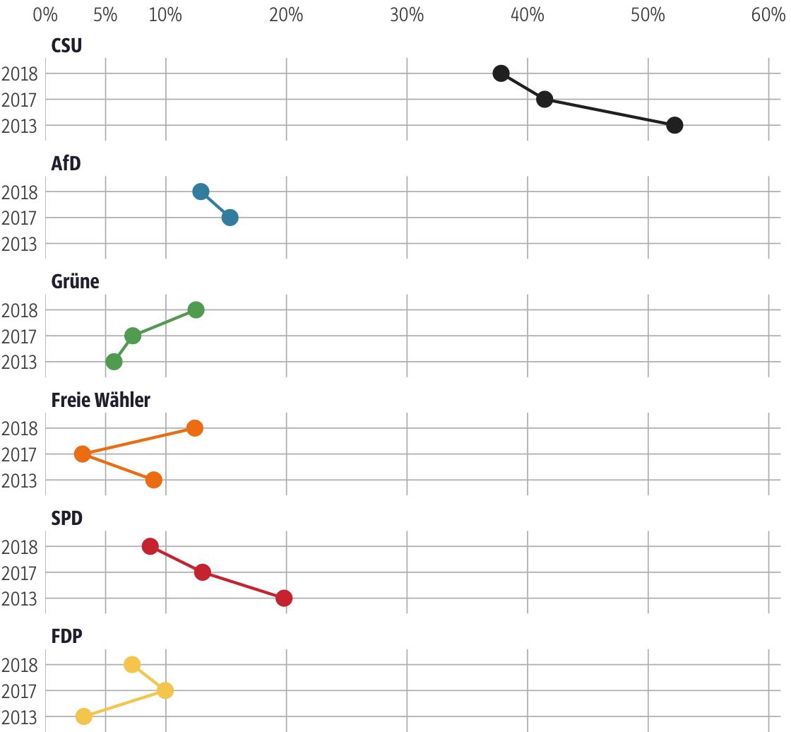 Vergleich der Ergebnisse mit früheren Wahlen für den Stimmkreis Pfaffenhofen a.d.Ilm