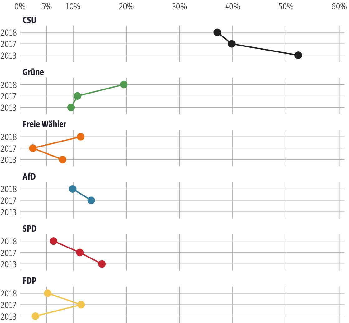 Vergleich der Ergebnisse mit früheren Wahlen für den Stimmkreis Rosenheim-Ost