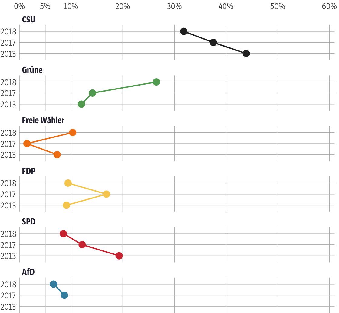 Vergleich der Ergebnisse mit früheren Wahlen für den Stimmkreis Starnberg