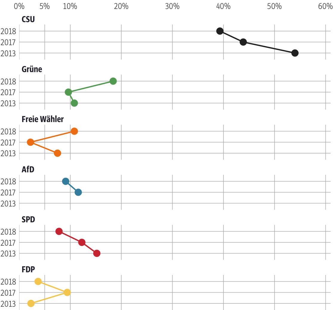 Vergleich der Ergebnisse mit früheren Wahlen für den Stimmkreis Traunstein