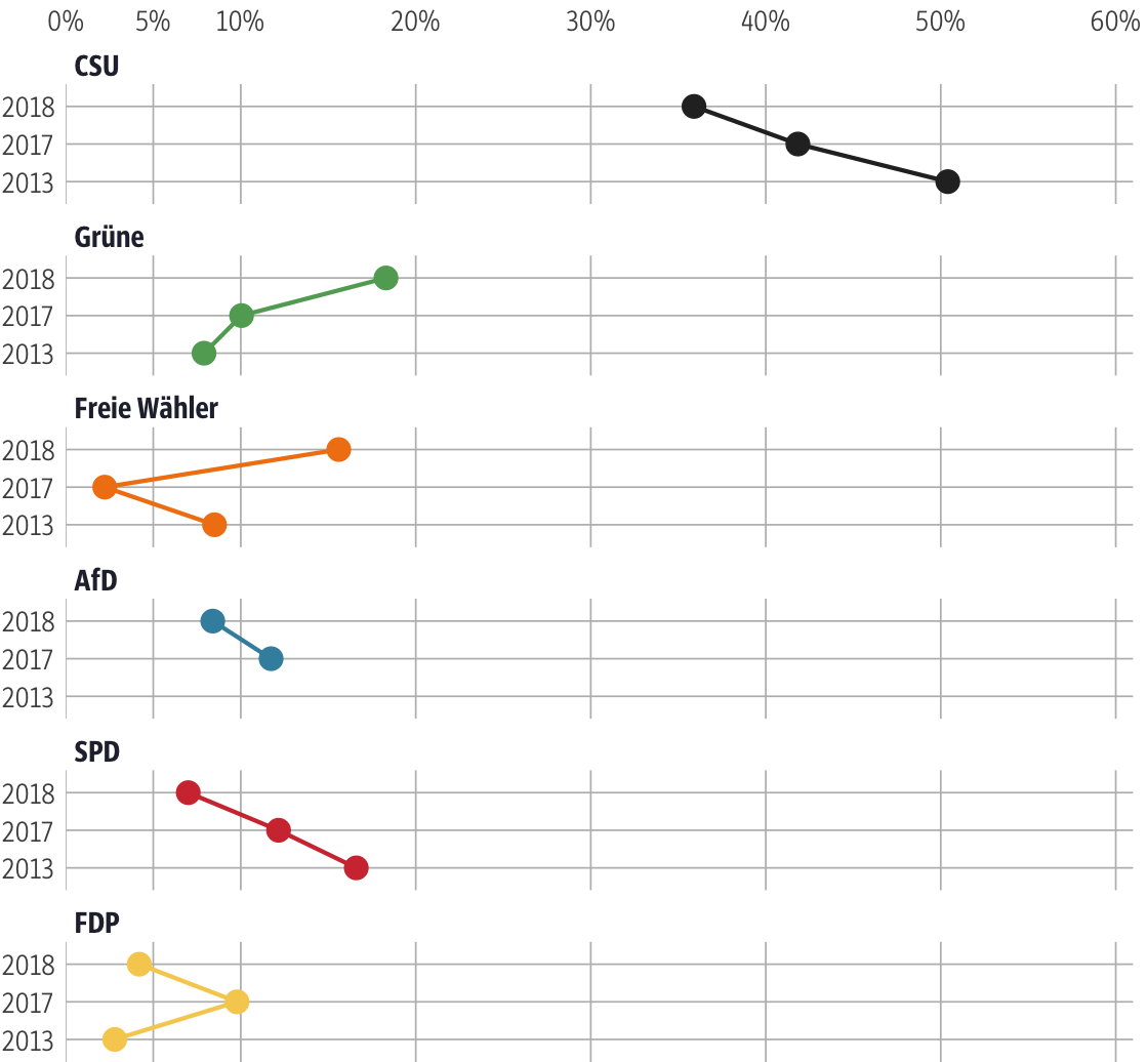 Vergleich der Ergebnisse mit früheren Wahlen für den Stimmkreis Weilheim-Schongau