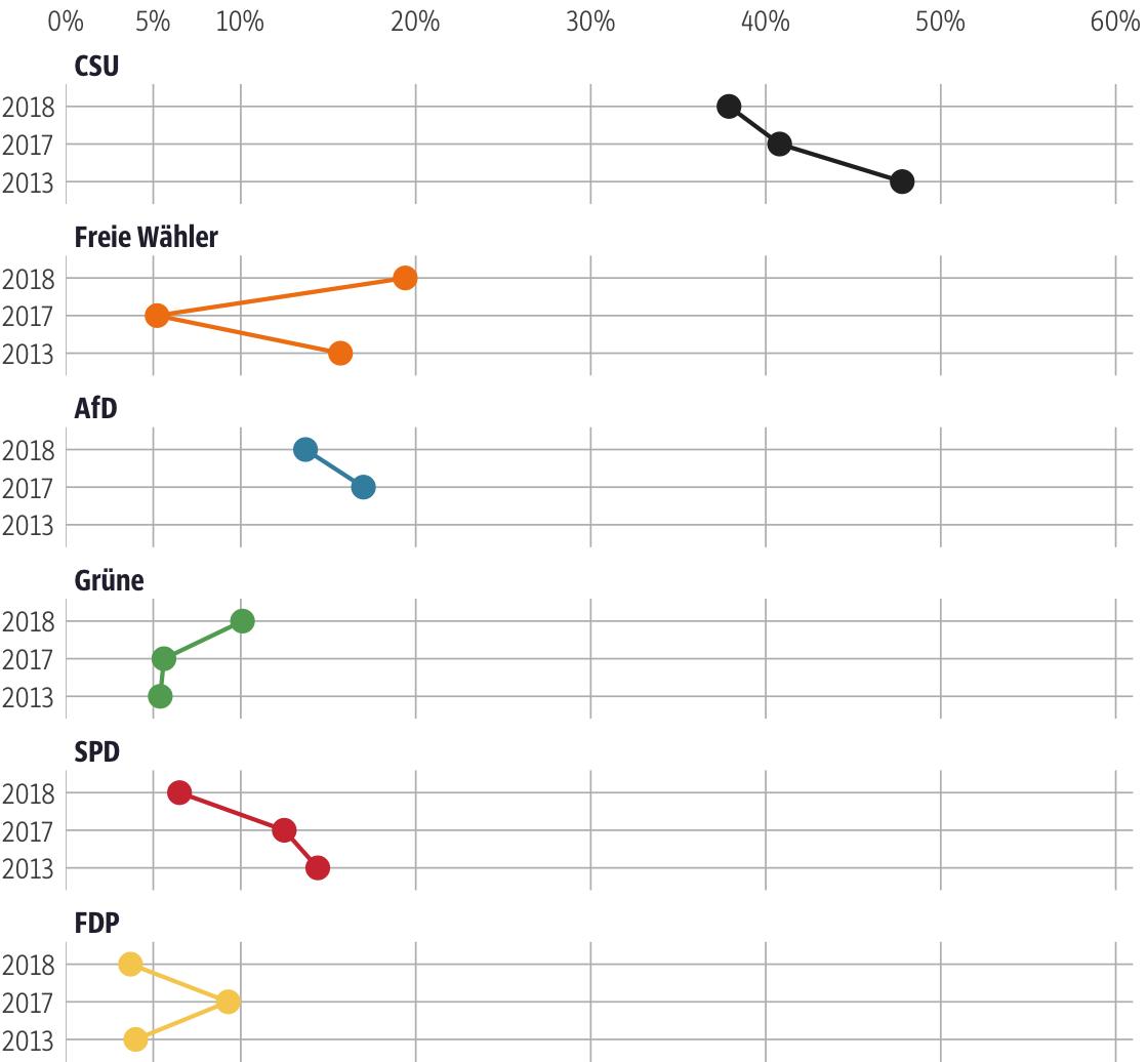 Vergleich der Ergebnisse mit früheren Wahlen für den Stimmkreis Dingolfing