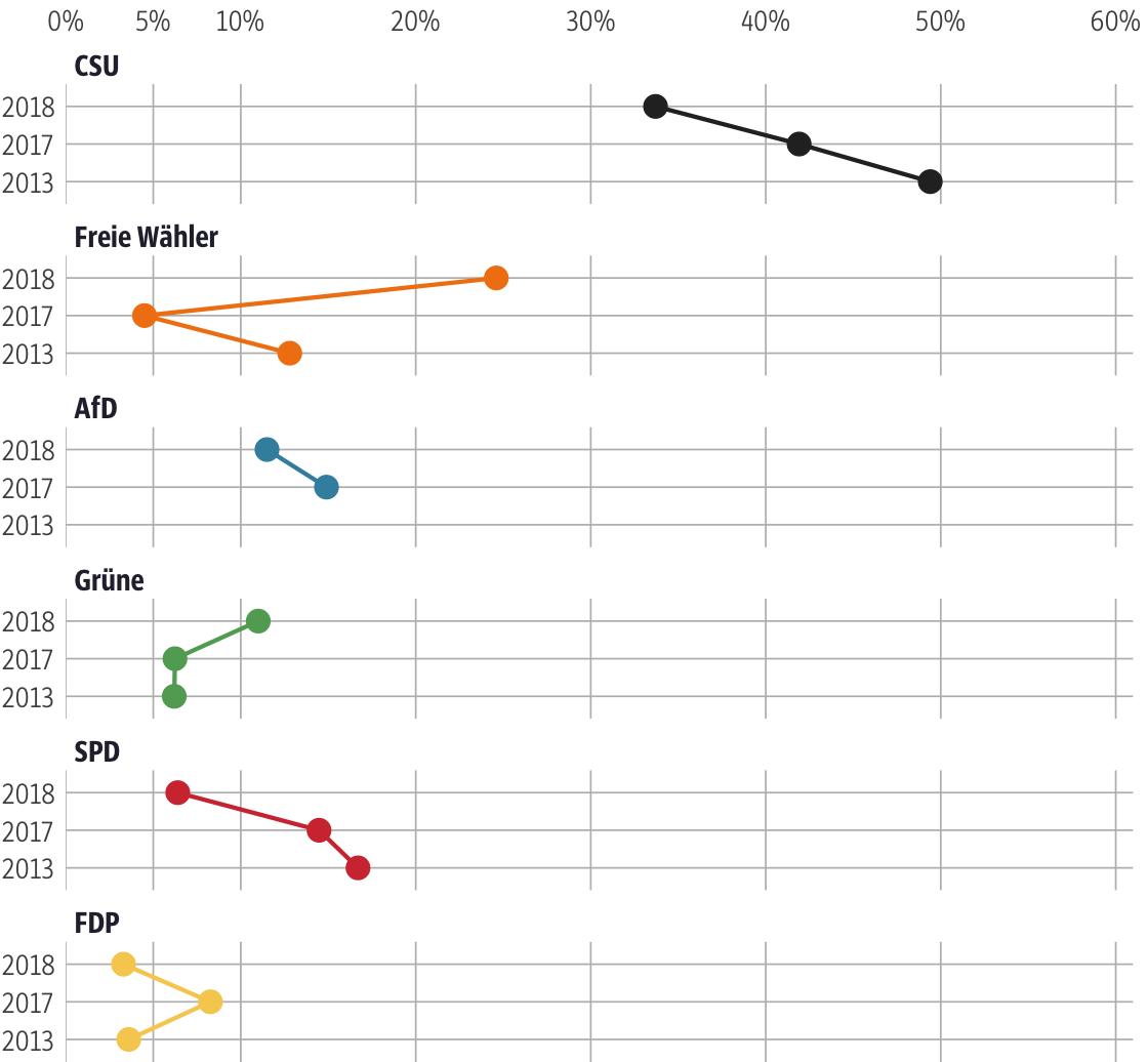 Vergleich der Ergebnisse mit früheren Wahlen für den Stimmkreis Kelheim