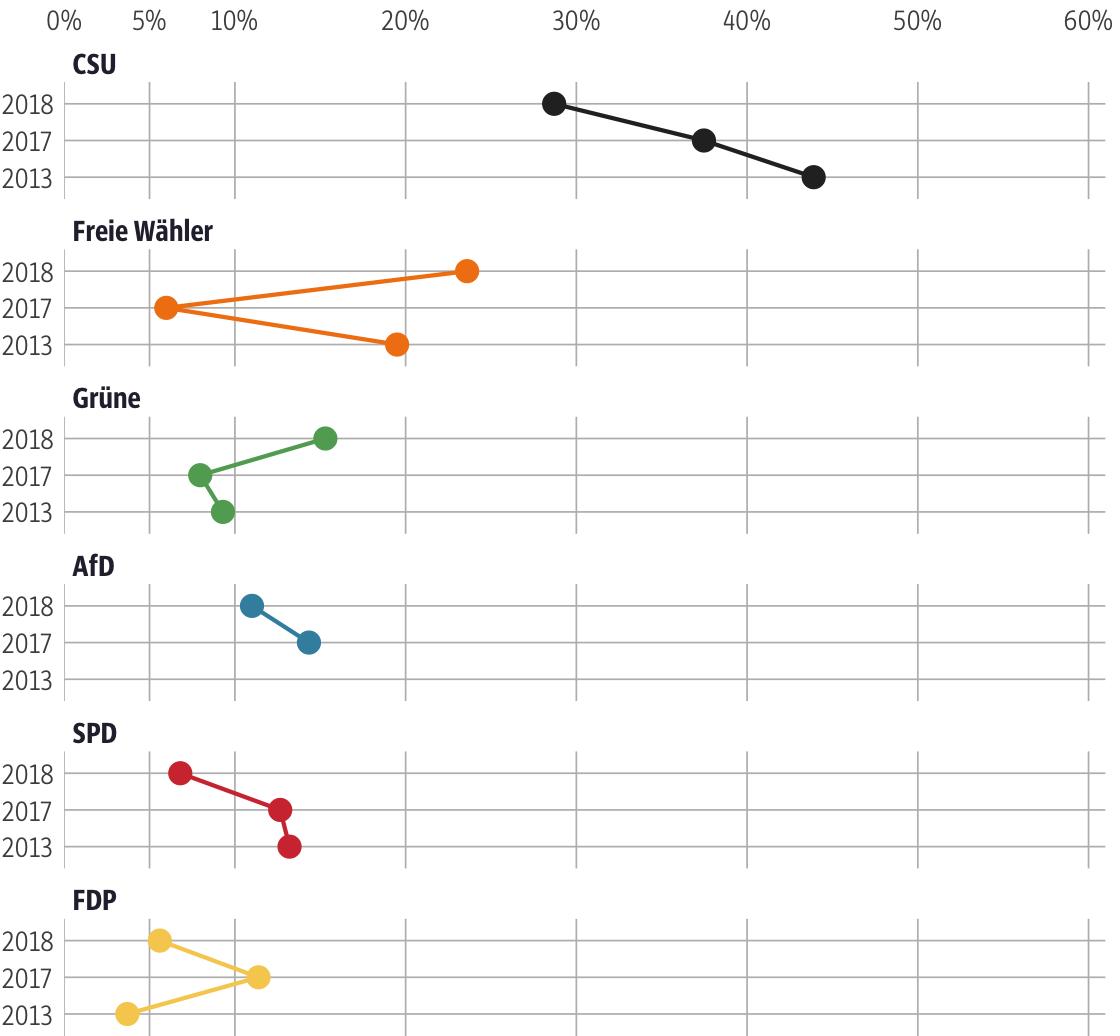 Vergleich der Ergebnisse mit früheren Wahlen für den Stimmkreis Landshut