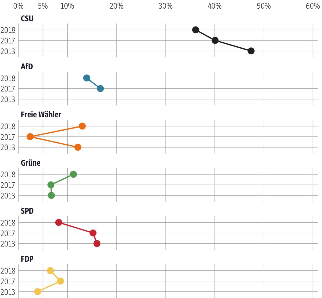 Vergleich der Ergebnisse mit früheren Wahlen für den Stimmkreis Passau-Ost