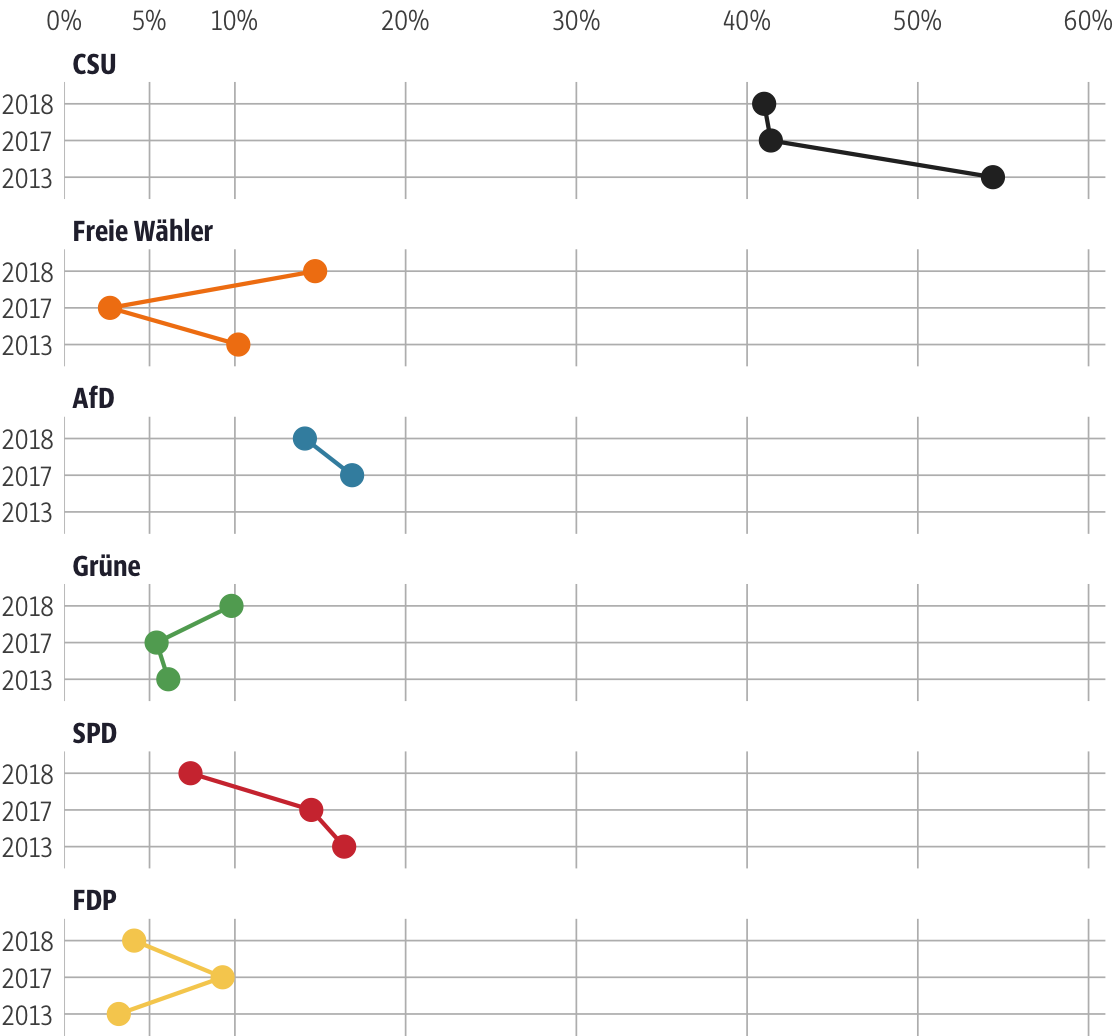 Vergleich der Ergebnisse mit früheren Wahlen für den Stimmkreis Passau-West