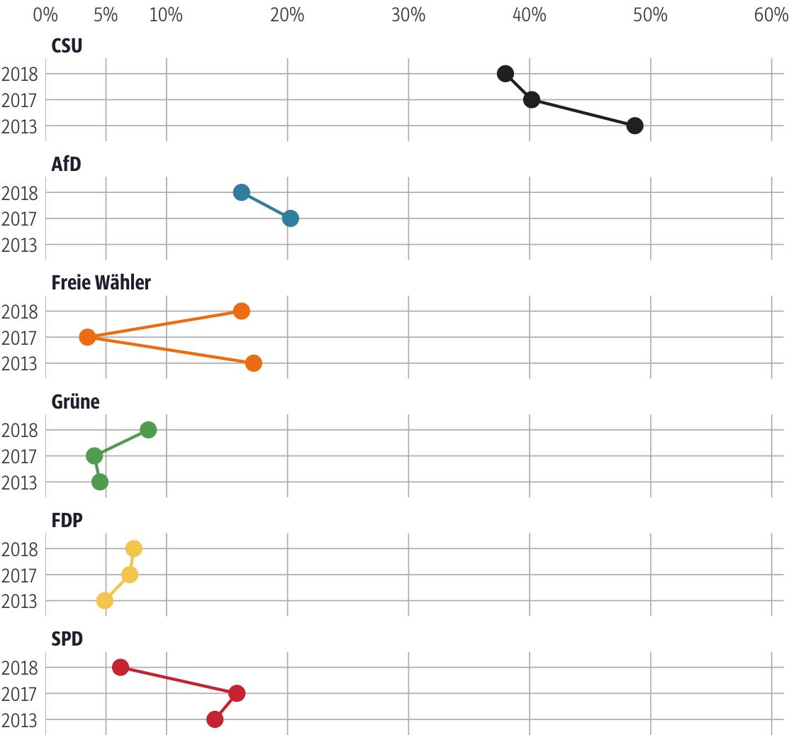 Vergleich der Ergebnisse mit früheren Wahlen für den Stimmkreis Regen, Freyung-Grafenau