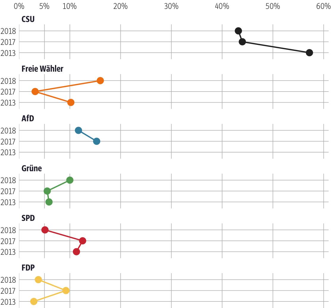 Vergleich der Ergebnisse mit früheren Wahlen für den Stimmkreis Rottal-Inn