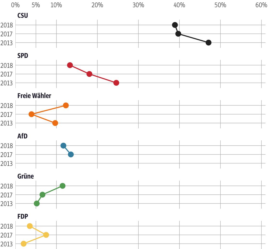 Vergleich der Ergebnisse mit früheren Wahlen für den Stimmkreis Amberg-Sulzbach