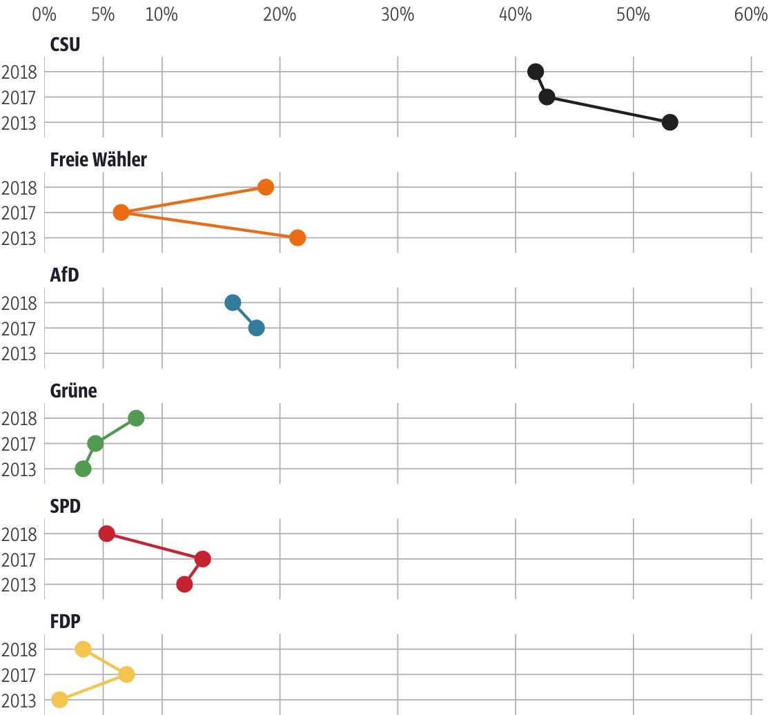 Vergleich der Ergebnisse mit früheren Wahlen für den Stimmkreis Cham