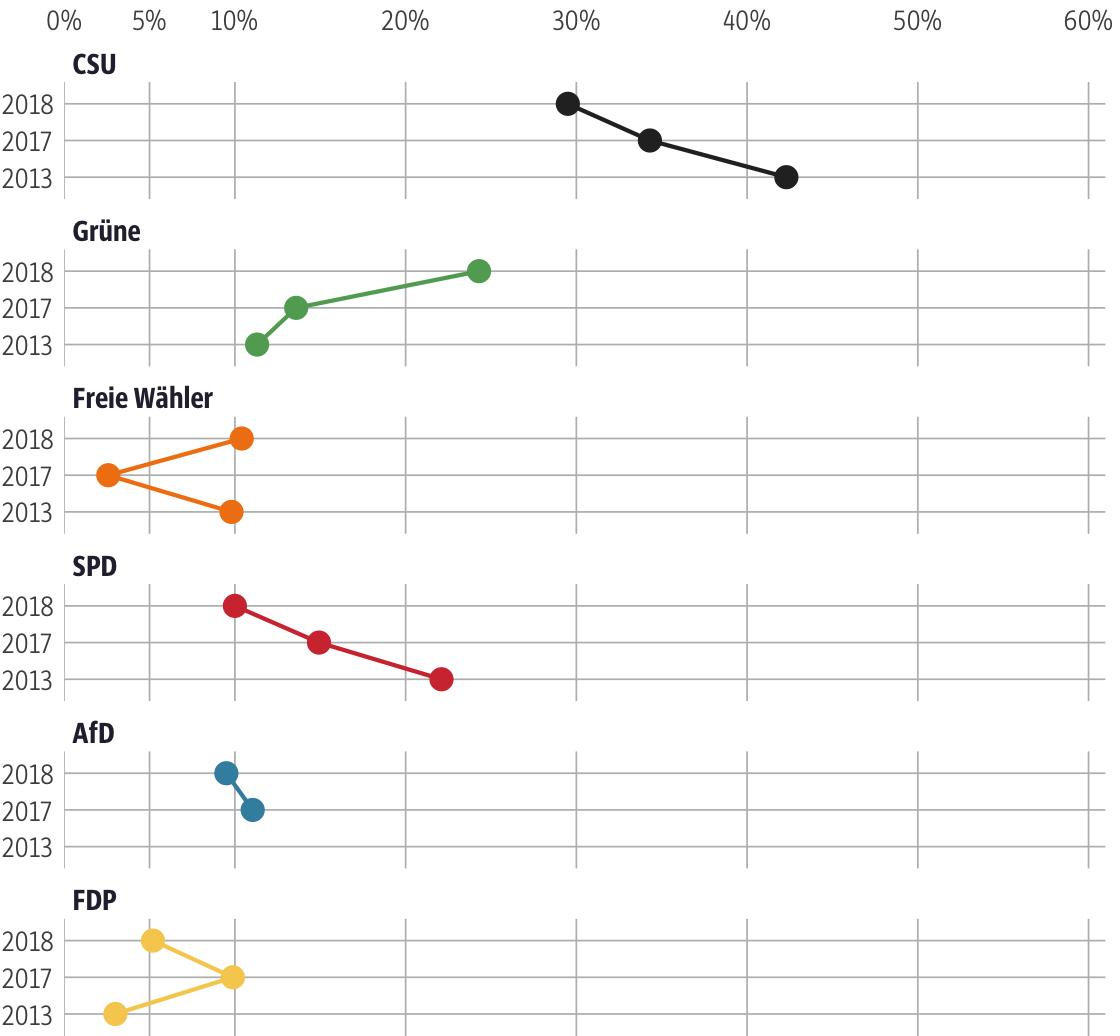Vergleich der Ergebnisse mit früheren Wahlen für den Stimmkreis Regensburg-Stadt