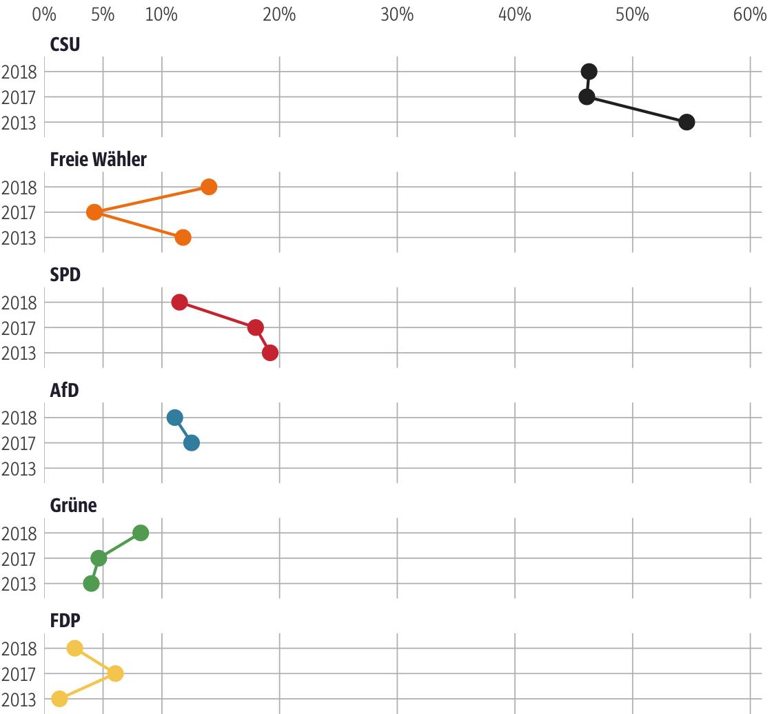 Vergleich der Ergebnisse mit früheren Wahlen für den Stimmkreis Tirschenreuth