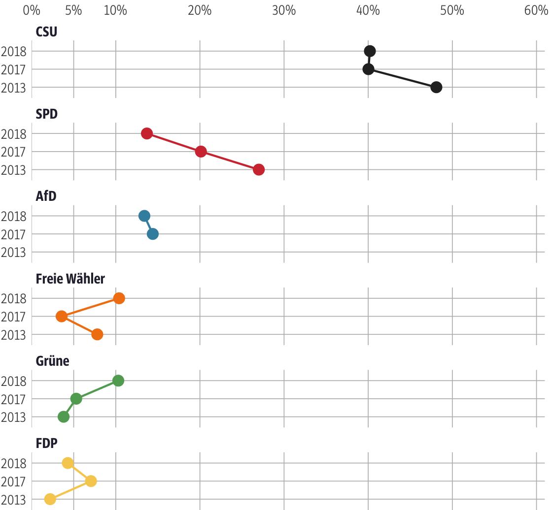 Vergleich der Ergebnisse mit früheren Wahlen für den Stimmkreis Weiden i.d.OPf.