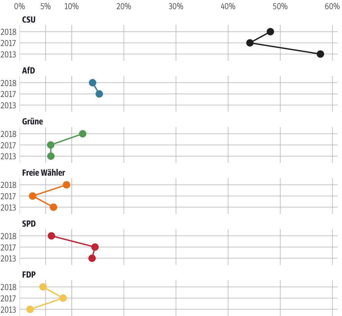 Vergleich der Ergebnisse mit früheren Wahlen für den Stimmkreis Bamberg-Land