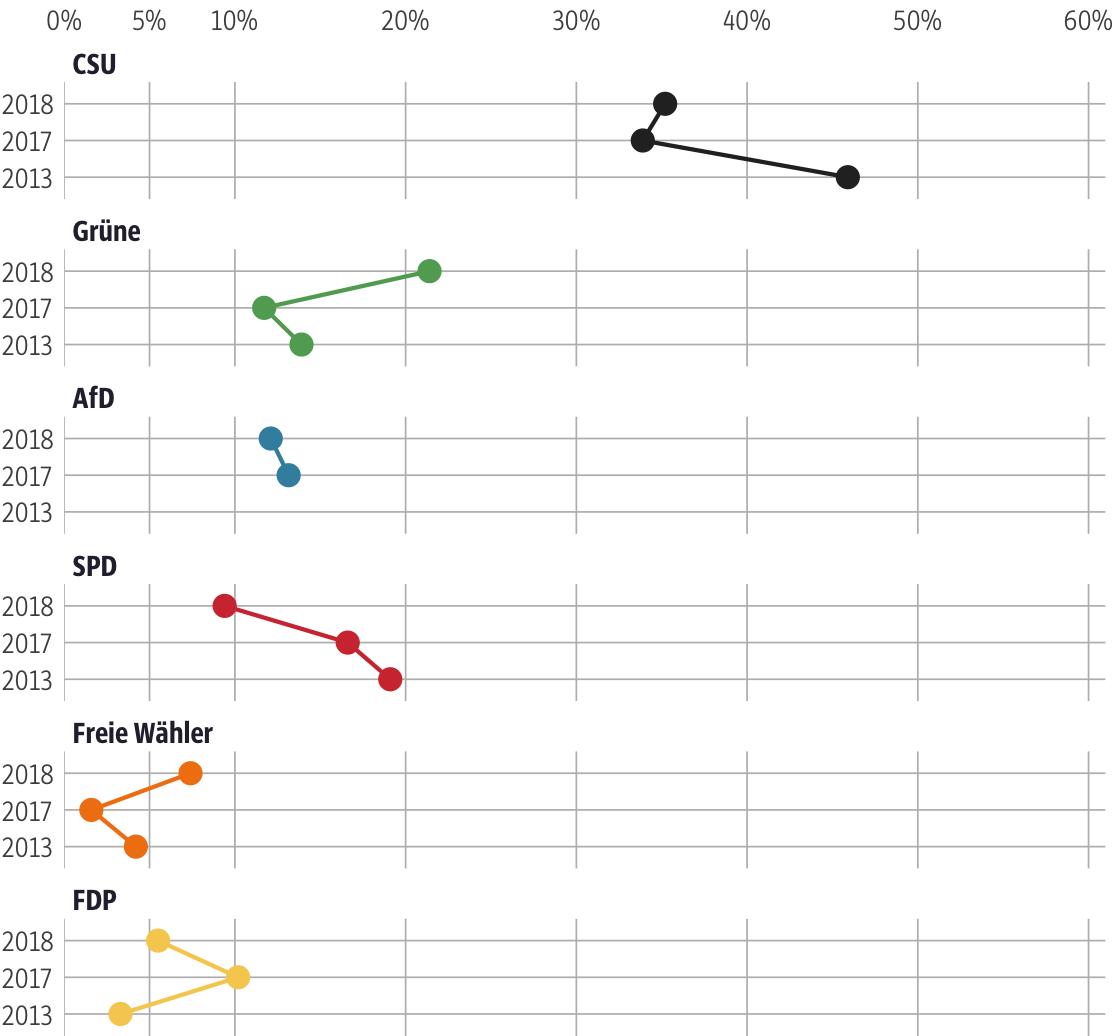 Vergleich der Ergebnisse mit früheren Wahlen für den Stimmkreis Bamberg-Stadt