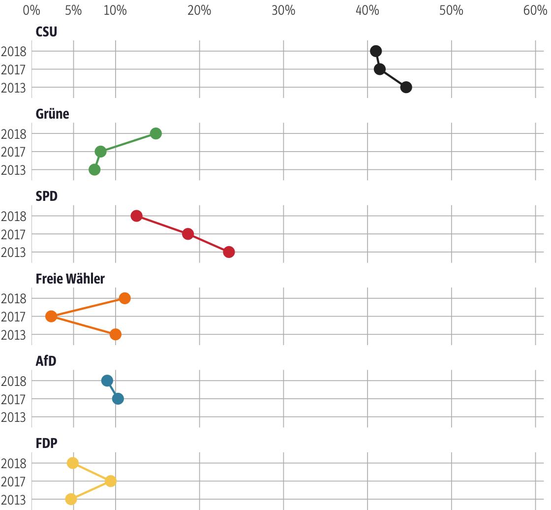 Vergleich der Ergebnisse mit früheren Wahlen für den Stimmkreis Bayreuth
