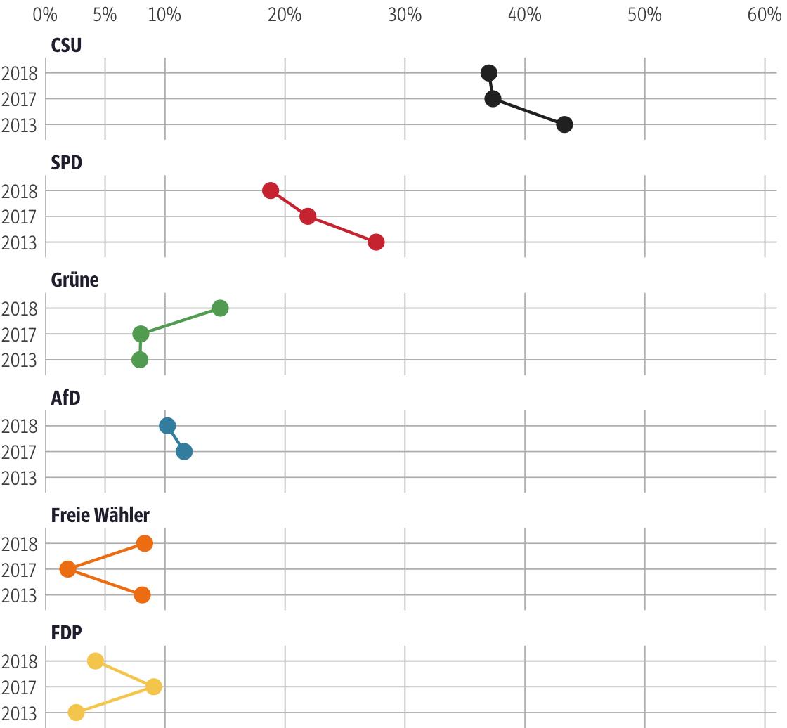 Vergleich der Ergebnisse mit früheren Wahlen für den Stimmkreis Coburg