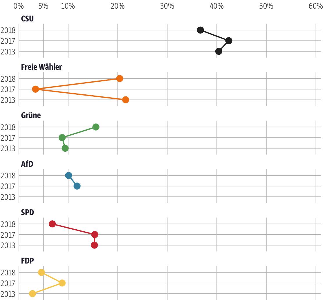 Vergleich der Ergebnisse mit früheren Wahlen für den Stimmkreis Forchheim