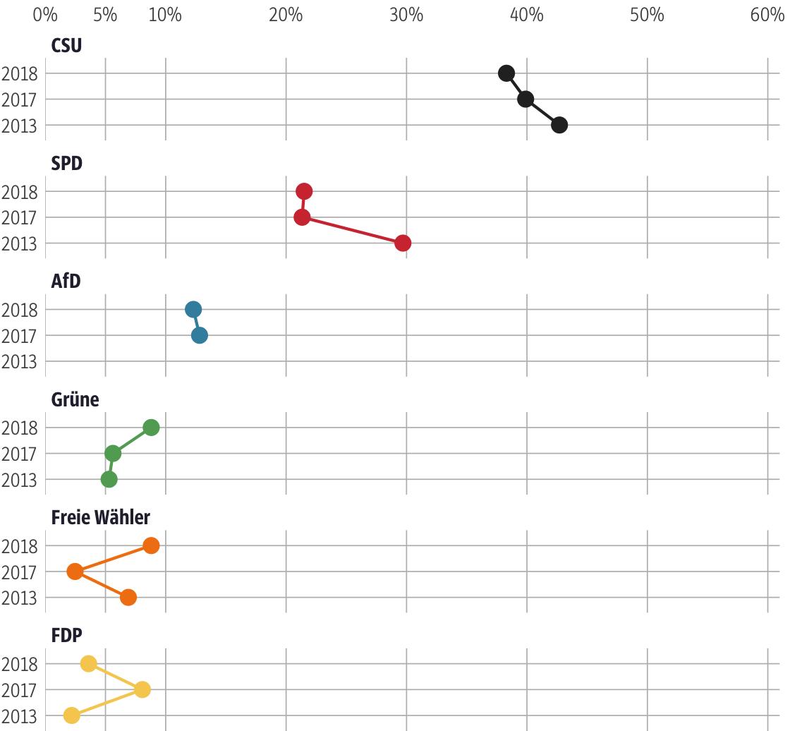 Vergleich der Ergebnisse mit früheren Wahlen für den Stimmkreis Hof