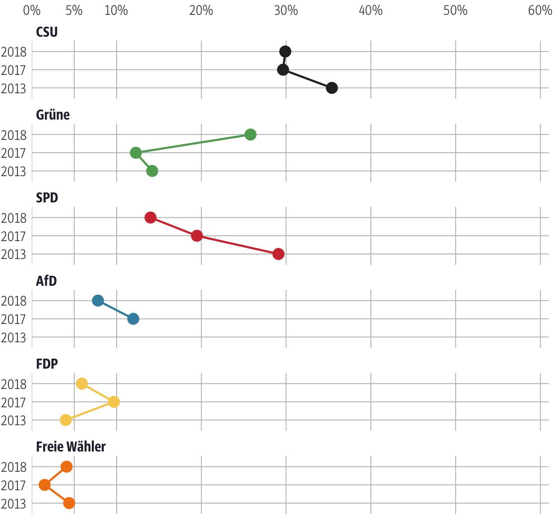 Vergleich der Ergebnisse mit früheren Wahlen für den Stimmkreis Nürnberg-Nord