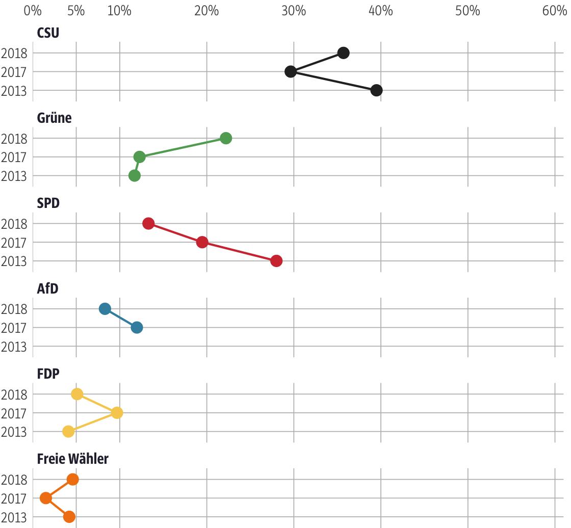 Vergleich der Ergebnisse mit früheren Wahlen für den Stimmkreis Nürnberg-Ost
