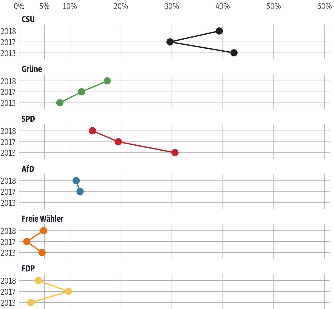 Vergleich der Ergebnisse mit früheren Wahlen für den Stimmkreis Nürnberg-Süd