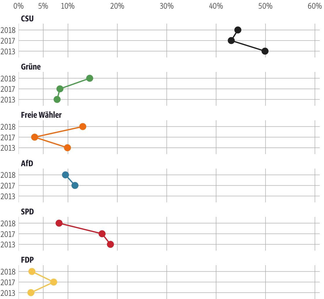 Vergleich der Ergebnisse mit früheren Wahlen für den Stimmkreis Ansbach-Süd, Weißenburg- Gunzenhausen